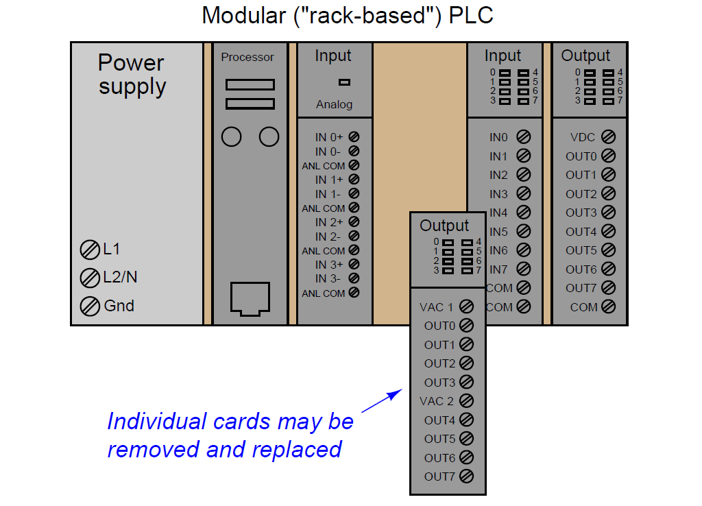 Plc Input And Output Diagram 1410geuzencollegeexamentrainingnl \u2022rh1410geuzencollegeexamentrainingnl: Plc Wiring Diagram With Input Output At Gmaili.net