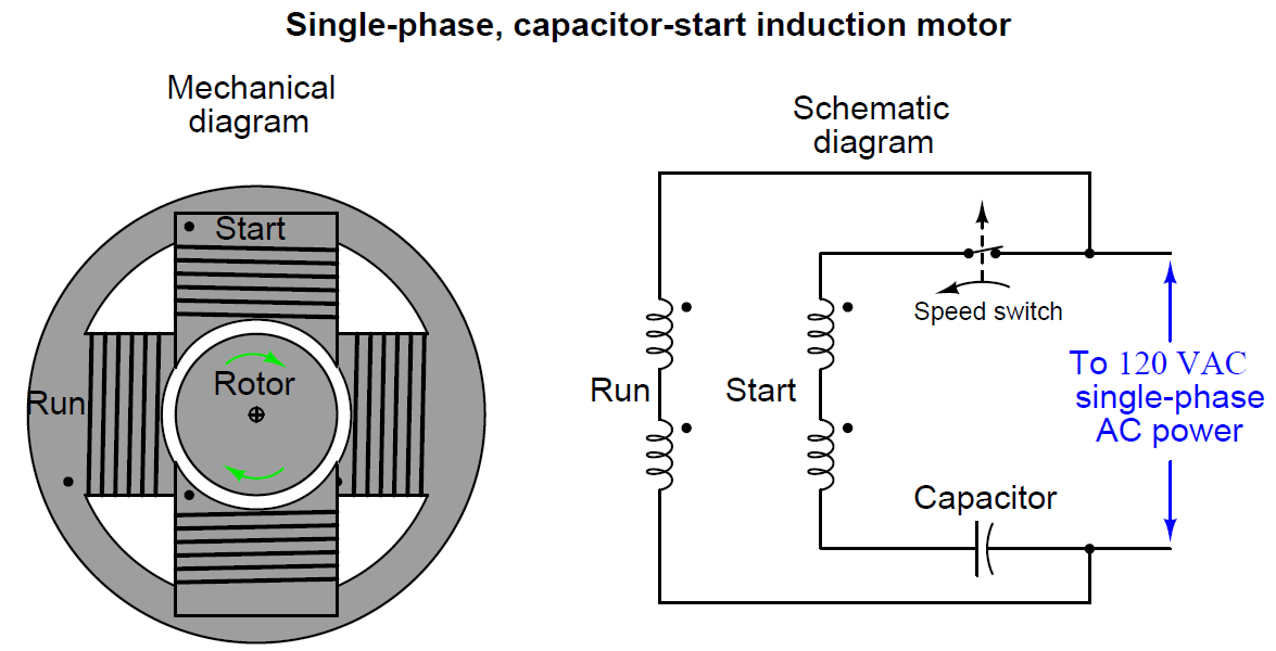 Single-phase, capacitor-start induction motor