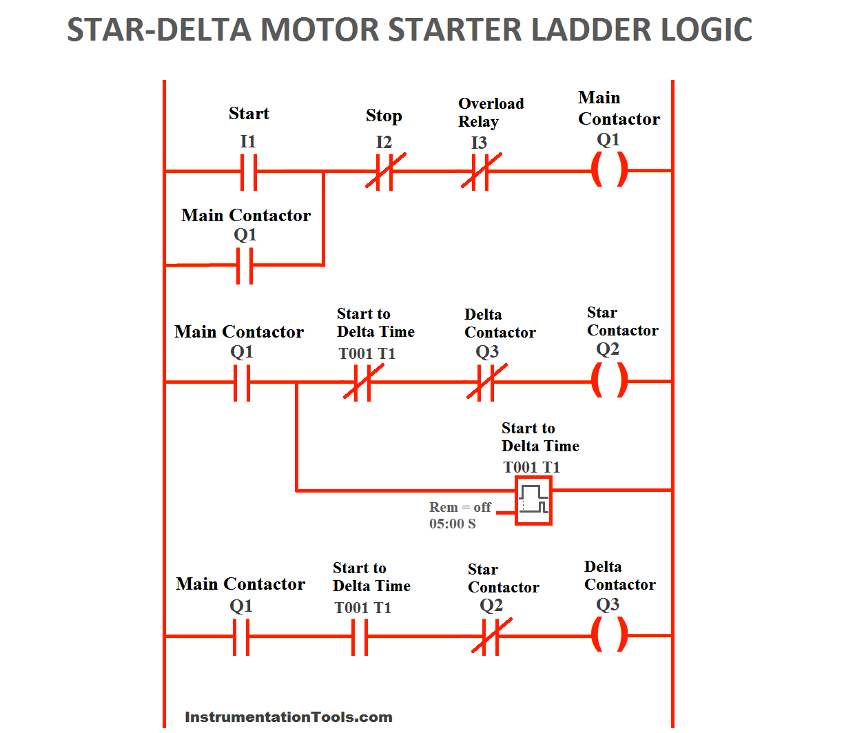 PLC Program for Star Delta Motor Starter | PLC Motor Ladder ... on