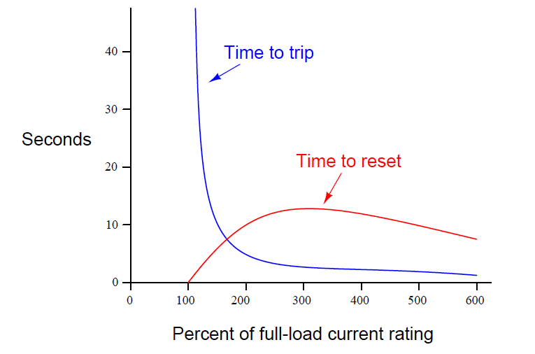 """trip curve"" for a thermal overload"