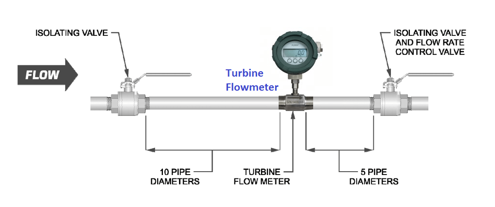 Turbine Flow Meter Installation Procedure | Instrumentation