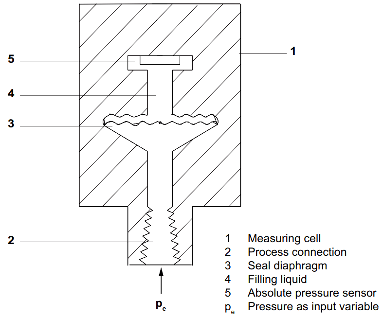 absolute pressure transmitter principle