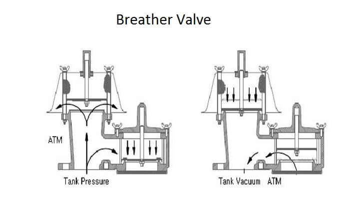 Breather Valve Working Principle