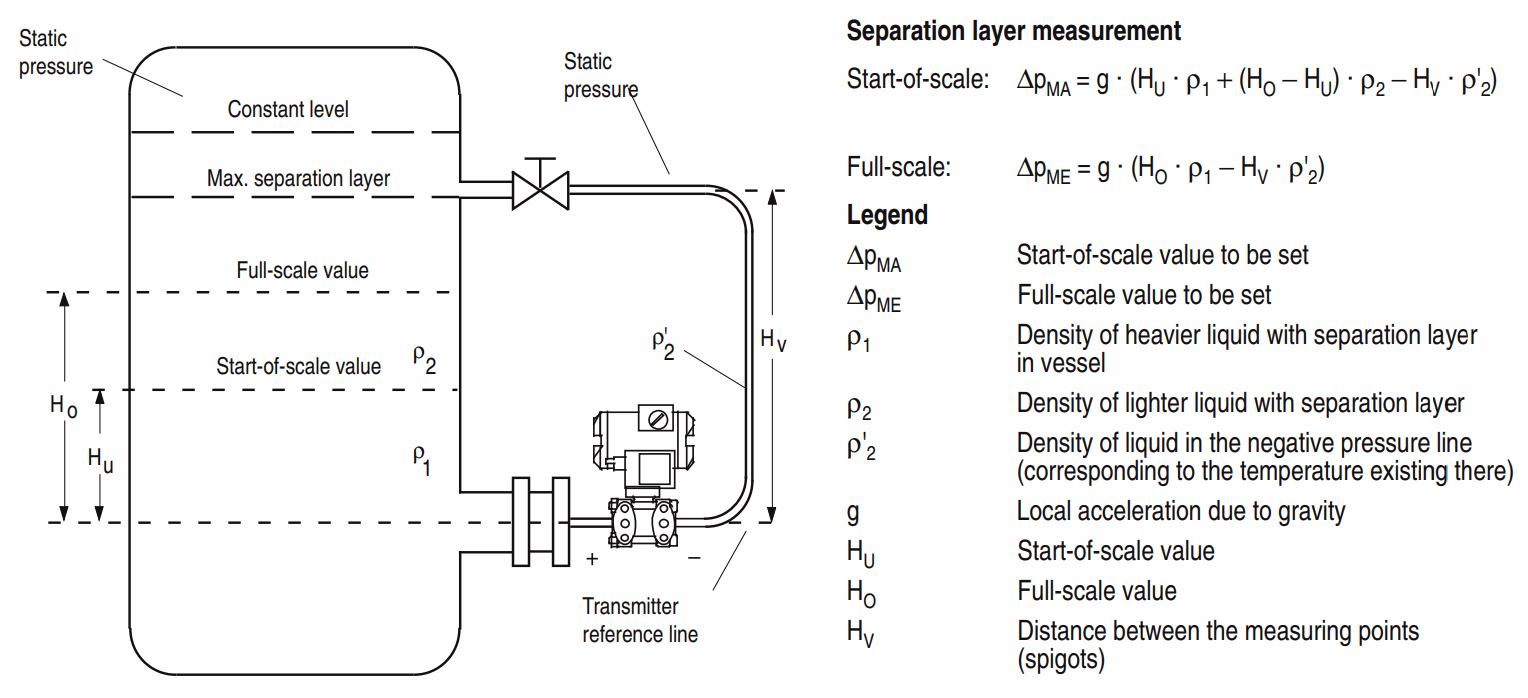 Closed Tank Density Measurement using Differential Pressure Transmitter