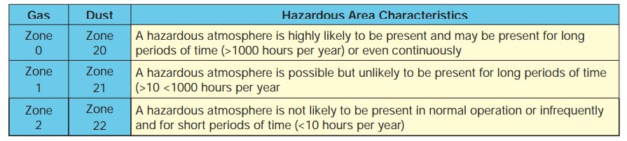 Hazardous Area of Characteristics