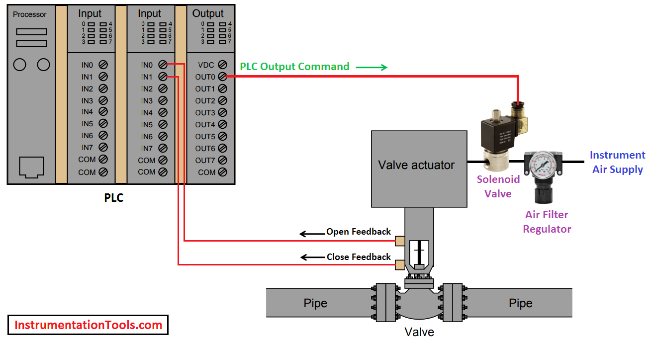 Switches Process Actuated Circuit Schematic Symbols Electronics