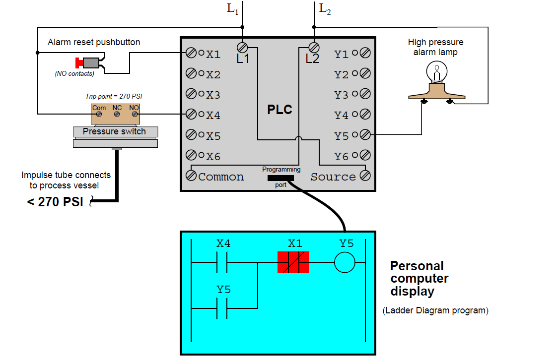 Mis Conceptions Of Plc Ladder Logic Instrumentation Tools Diagram How To Read