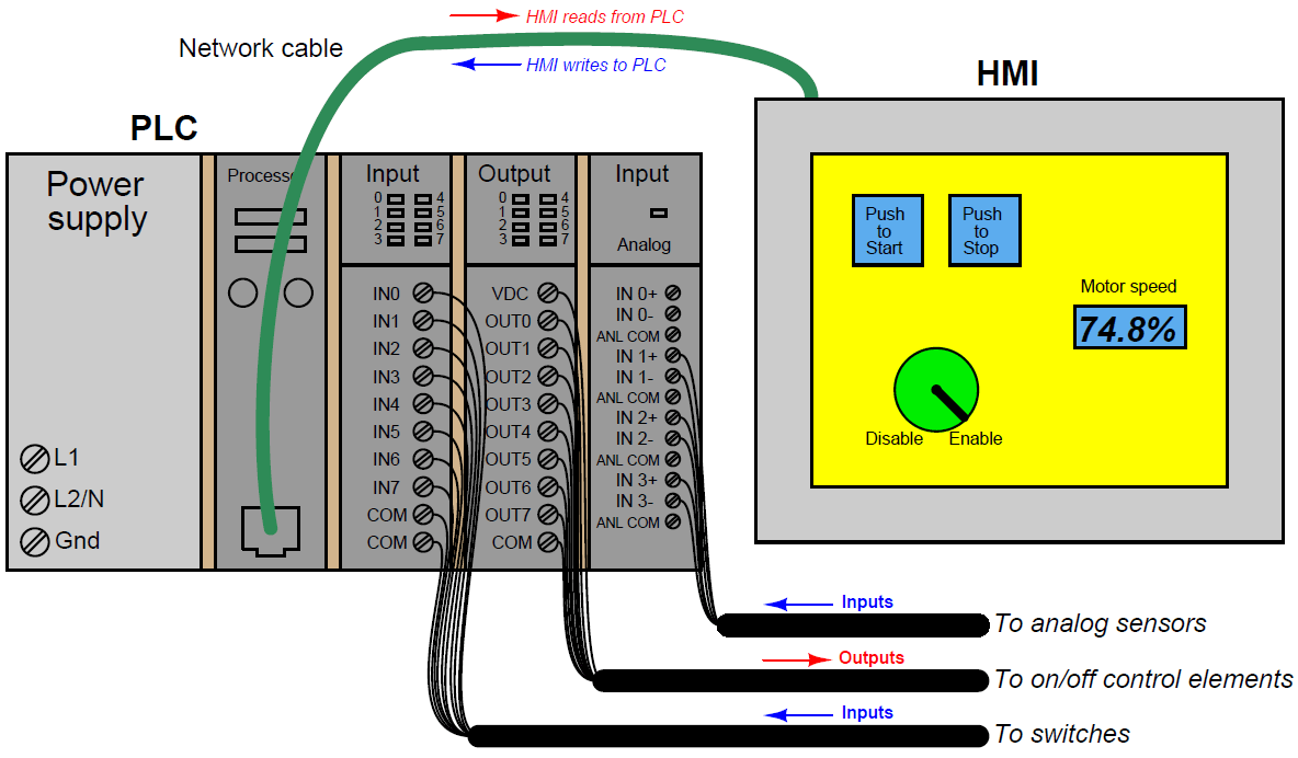 What is Human Machine Interface (HMI) ? | HMI Principle
