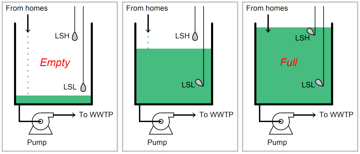 Liquid Level Switch Control Logic