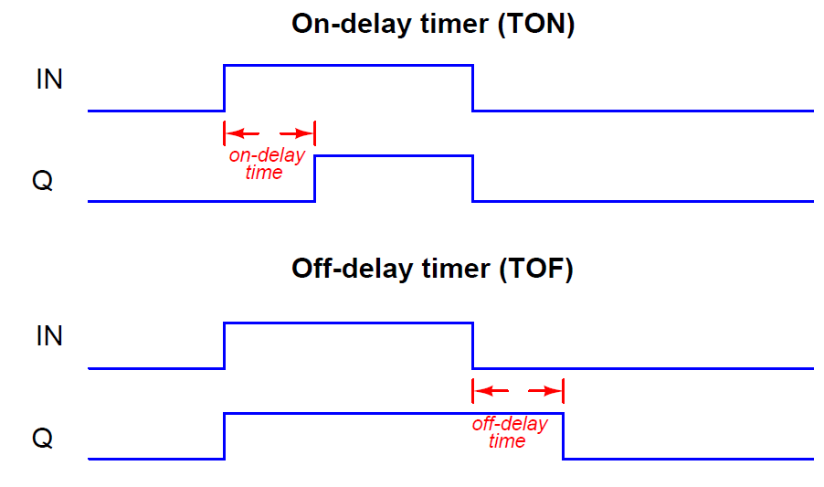 PLC Timer Instructions   Timers in PLC Programming Ladder