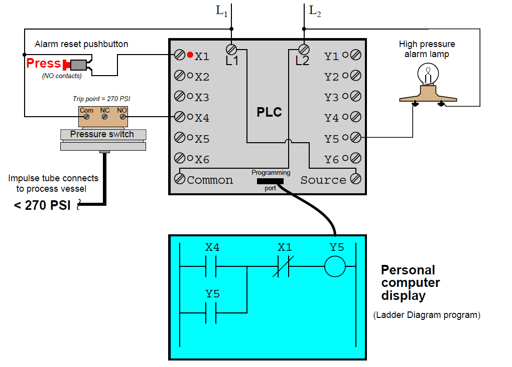 Online PLC Ladder Logic
