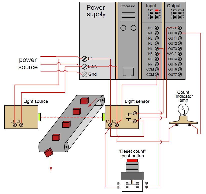 PLC Counter Logic Example