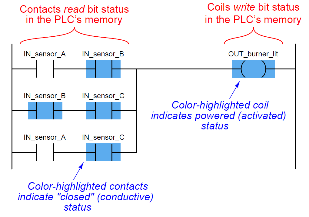 Plc Ladder Logic   Contacts And Coils Instrumentation Tools