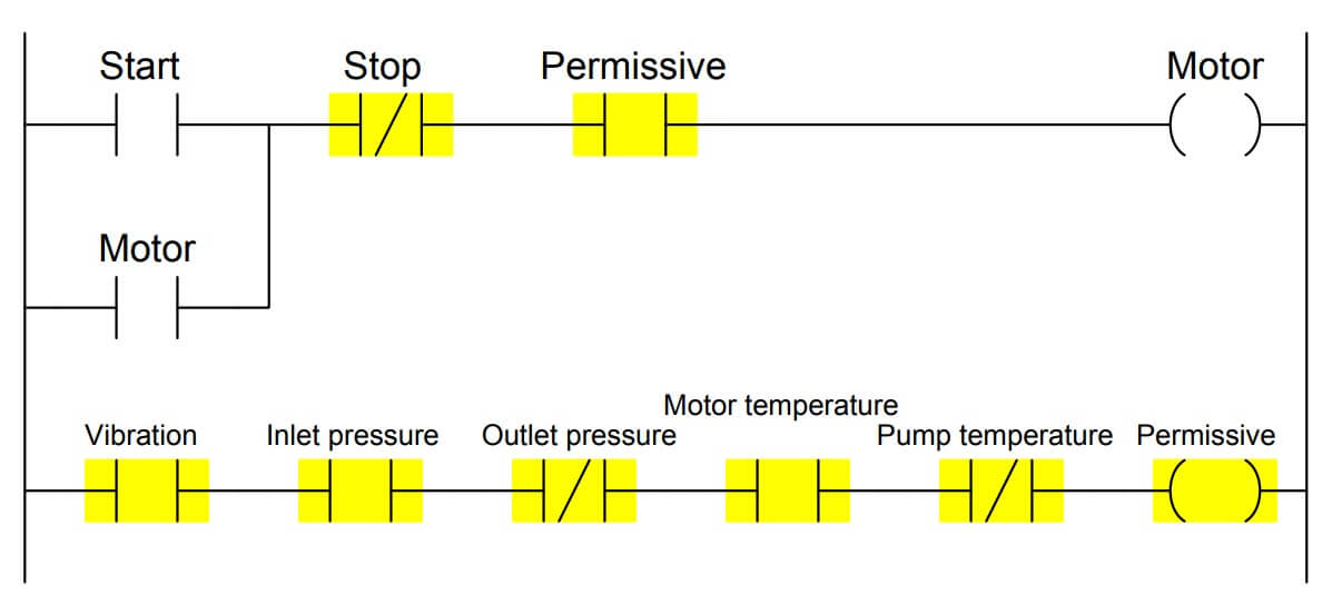 PLC program Permissive Ladder Logic