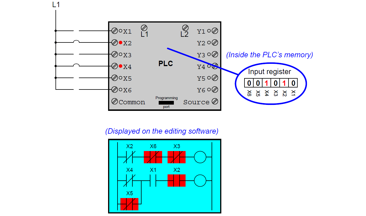 Mis Conceptions Of Plc Ladder Logic Instrumentation Tools Part A Diagram Including Contacts And Coils Programming 1