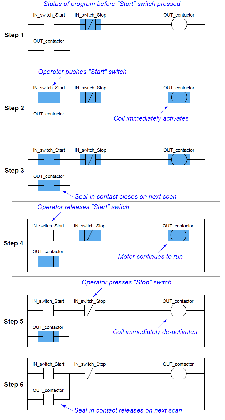 PLC step-by-step sequence