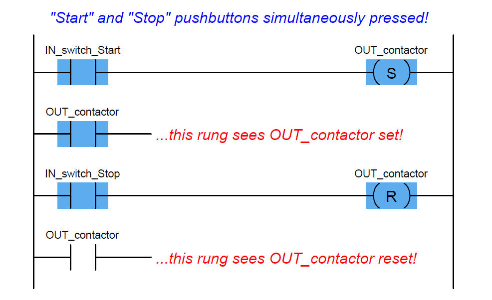 PLC tar and Stop pushbuttons simultaneously pressed