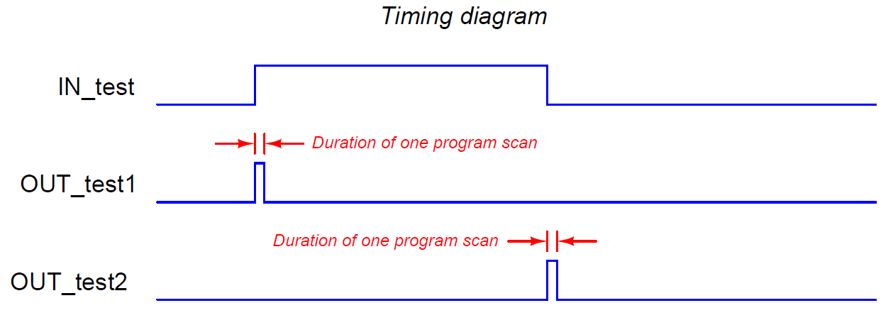 PLC Timing Diagram