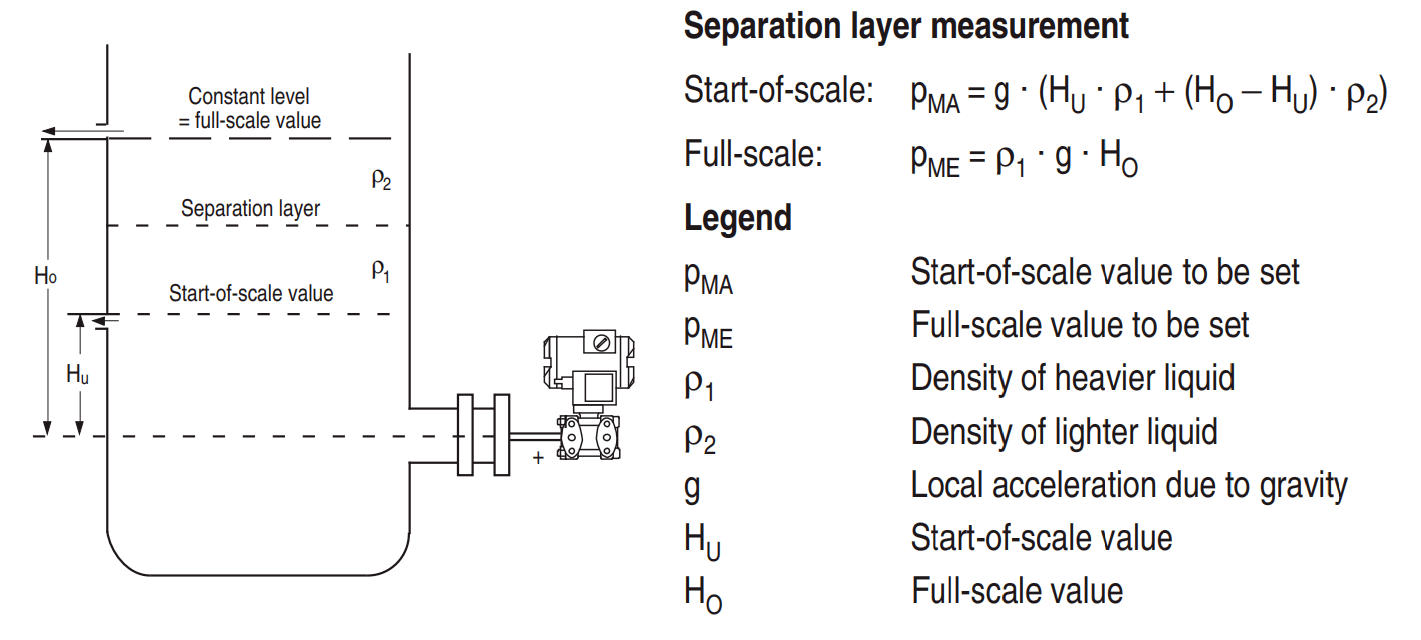 Separation Layer Level Measurement