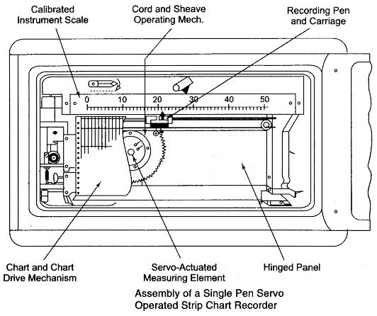 Strip chart recorder working principle instrumentation tools