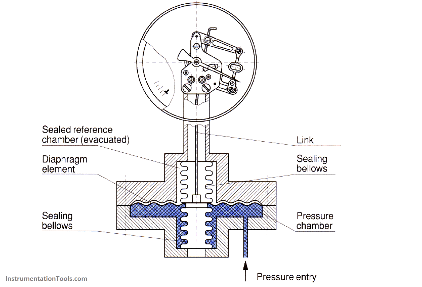 Absolute Pressure Gauges Principle Instrumentation Tools