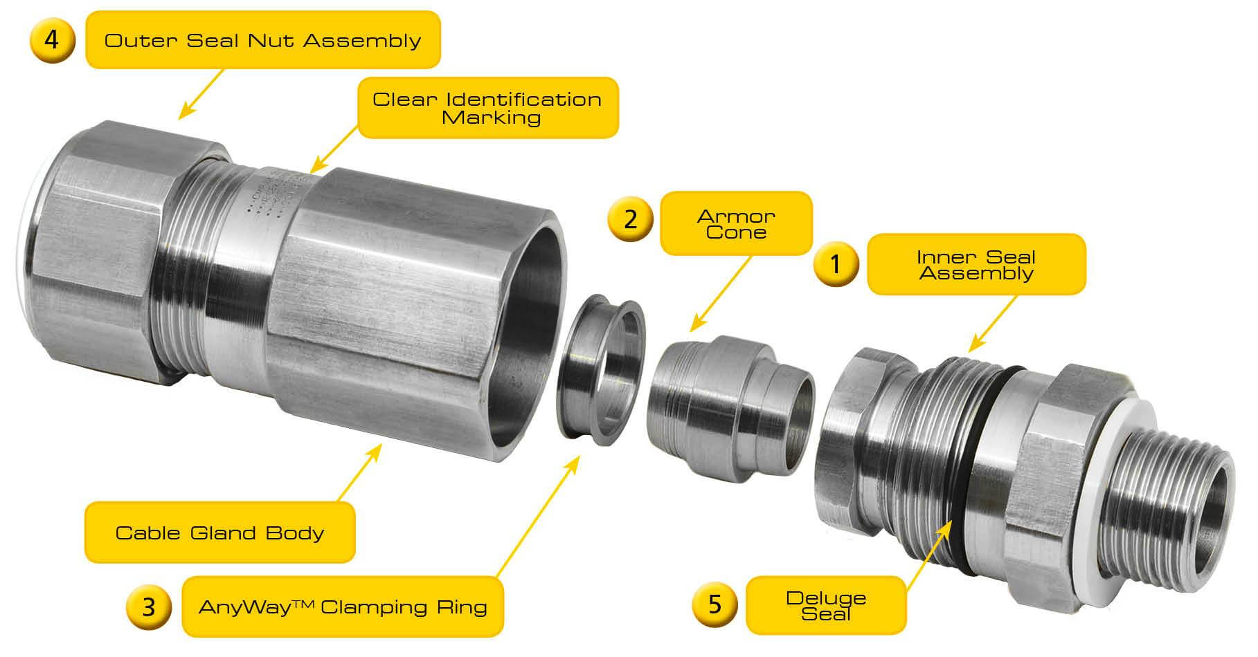 Cable Gland Parts