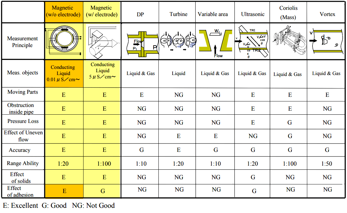 Comparison of Flowmeters