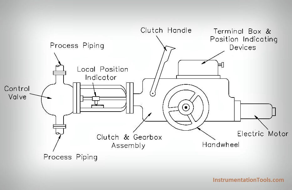What Is A Electric Motor Actuator   Instrumentation Tools