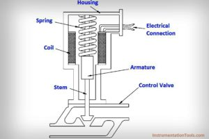 Electric Solenoid Actuators Principle