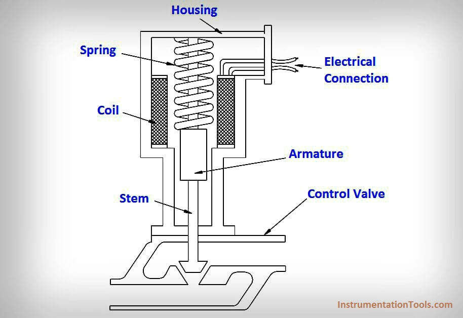 Electric Solenoid Actuator Principle