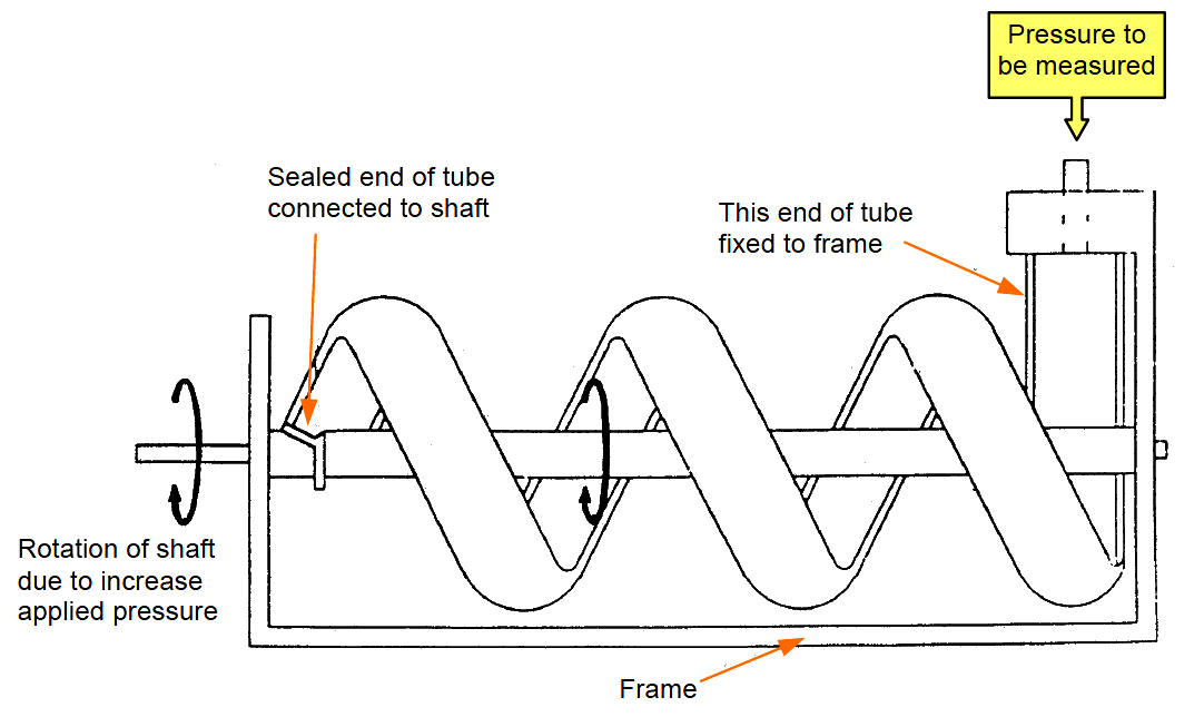 Helical Bourdon Tube Principle