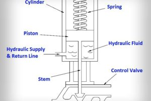 Hydraulic Actuator Principle