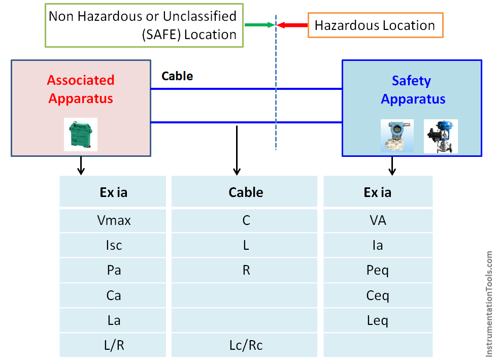 IS (Intrinsic Safe) Loop Calculation