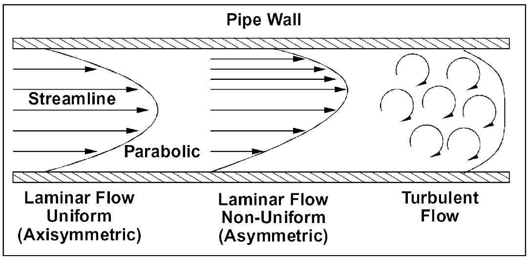 Laminar and turbulent fluid flow