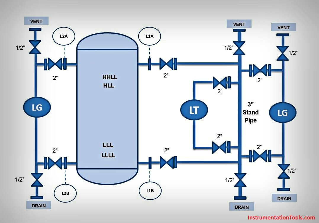 level transmitter and level gauge design tips