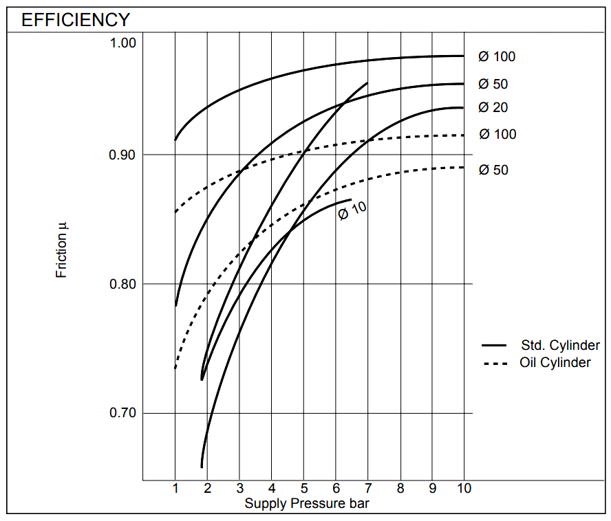 Pneumatic Valves And Cylinders Sizing