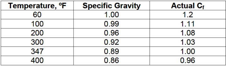 Specific gravity correction of flow