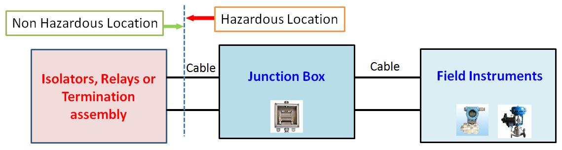 Typical Non IS circuits