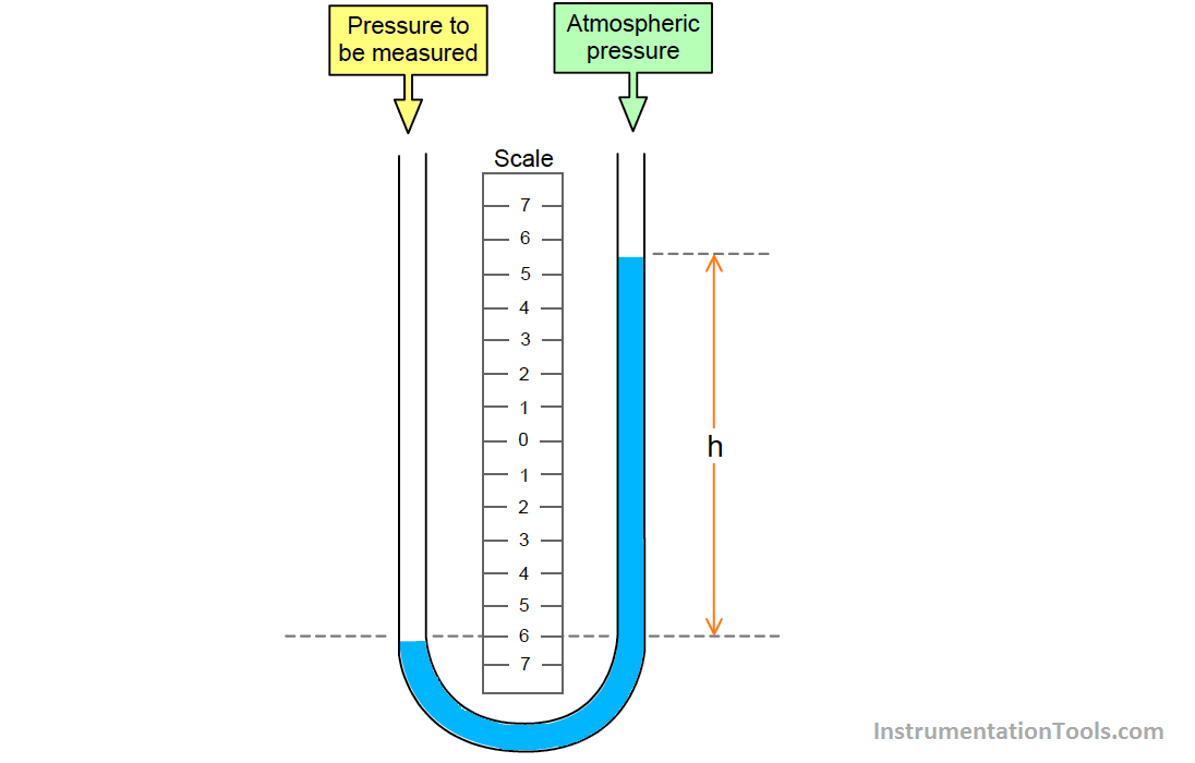 manometer pressure and glass tube A barometer is a glass tube that is closed at one end, filled with a nonvolatile  liquid such as  a manometer can be used to measure the pressure of a gas.