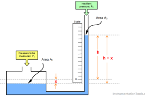 Well Manometer Principle