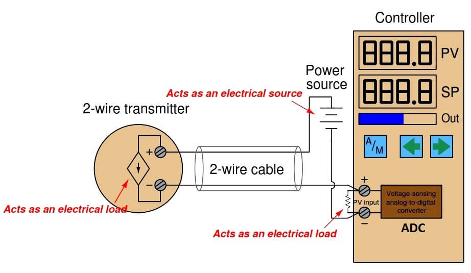2 wire transmitter current loops
