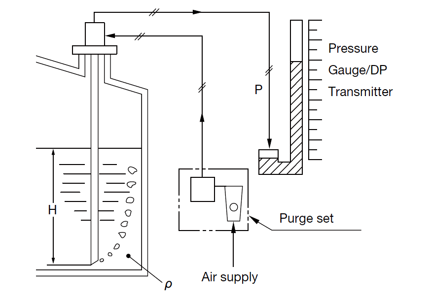Air Purge Level Measurement
