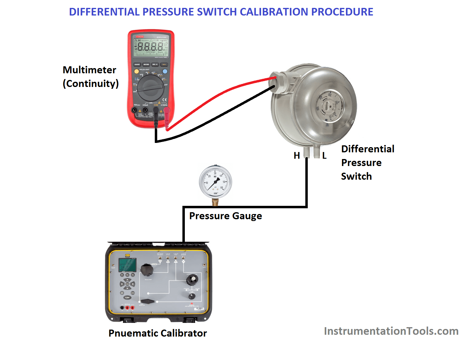 Differential Pressure Switch Calibration Procedure - Copy