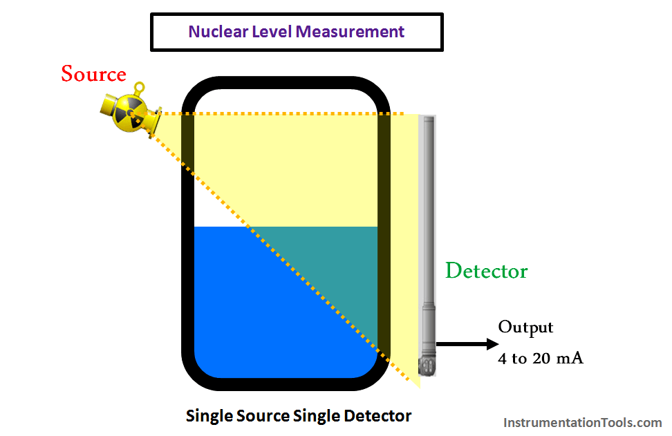 Nuclear Level Measurement