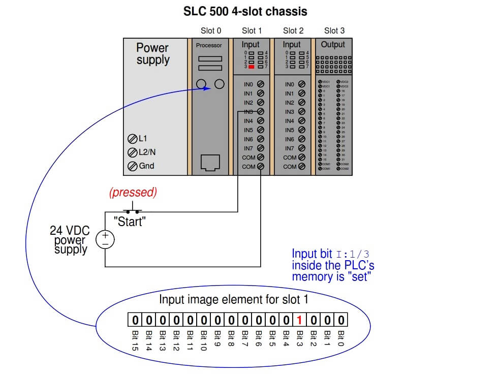 PLC Memory Mapping and I/O addressing | PLC Tutorials | PLC Lectures