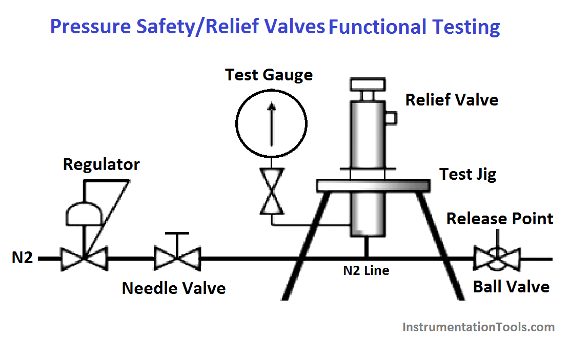 Pressure Safety Valves Functional Testing