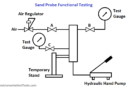 Sand Probe Functional Testing