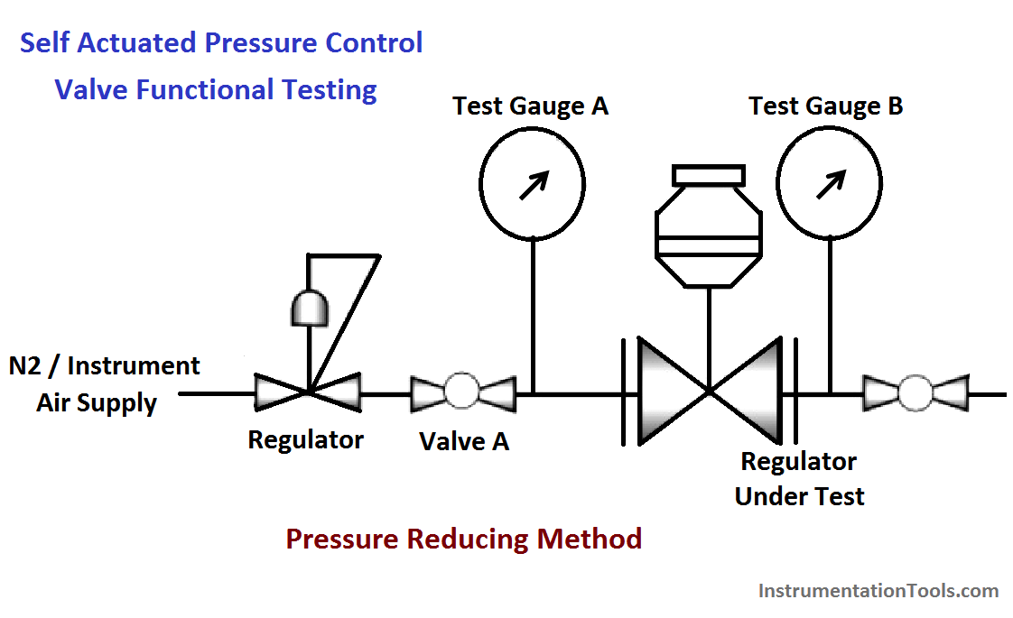 Self Actuated Pressure Control Valve Functional Testing