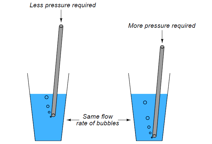Bubbler systems in level measurement
