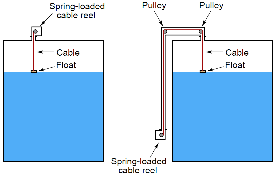 Cable Float Level Theory